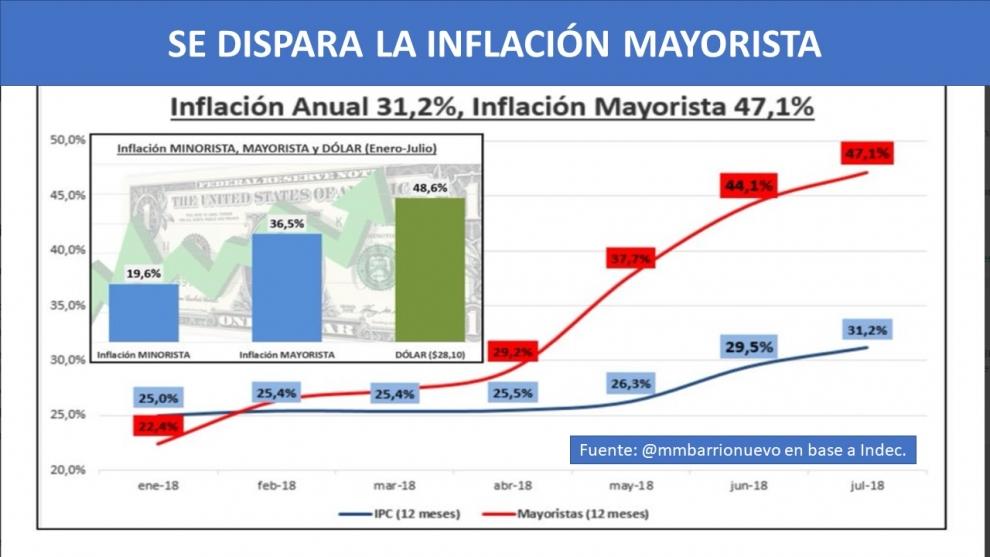 alerta-segn-el-indec-la-inflacin-mayorista-ya-est-en-el-47-anual-2018-08-16