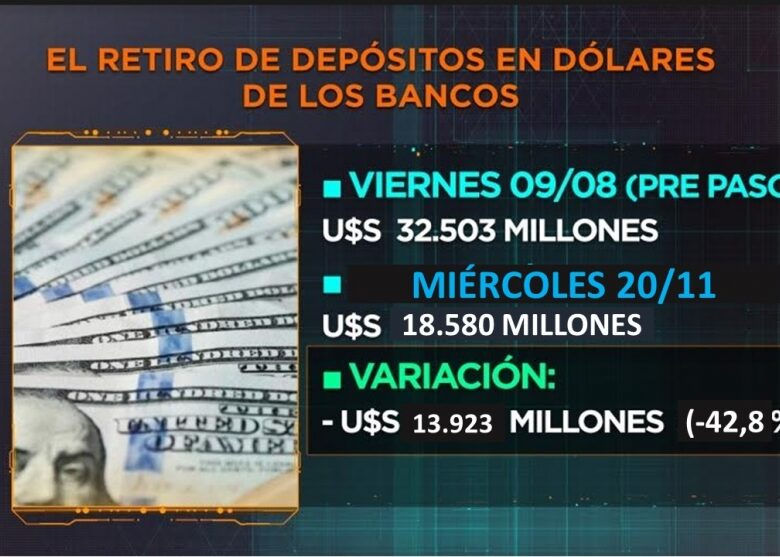 alivio-para-los-bancos-el-retiro-de-depsitos-en-dlares-se-desaceler-en-noviembre-a-us-40-millones-diarios-2019-11-25