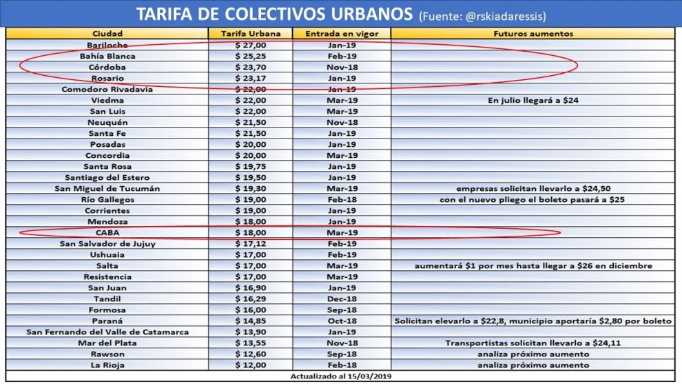 an-despus-del-tarifazo-en-colectivos-del-40-en-tres-meses-el-boleto-en-el-rea-metropolitana-est-en-la-mitad-de-la-tabla-del-pas-2019-03-17