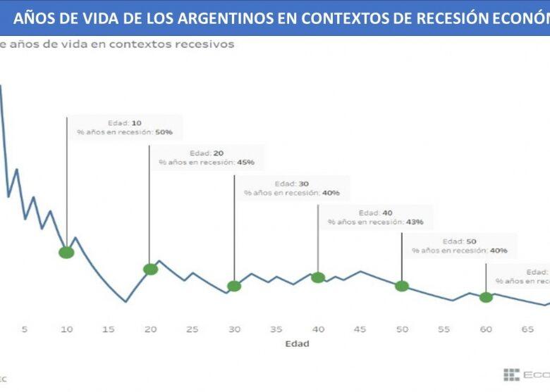 argentina-cerca-del-campeonato-en-el-ranking-mundial-de-aos-de-recesin-2019-05-31