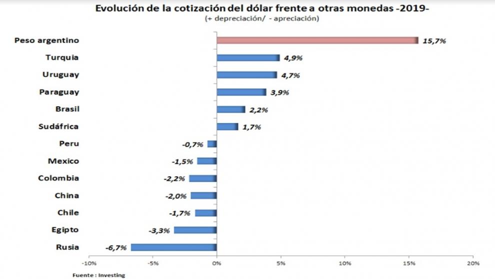 argentina-como-en-el-2018-lder-en-el-ranking-de-devaluacin-2019-03-28