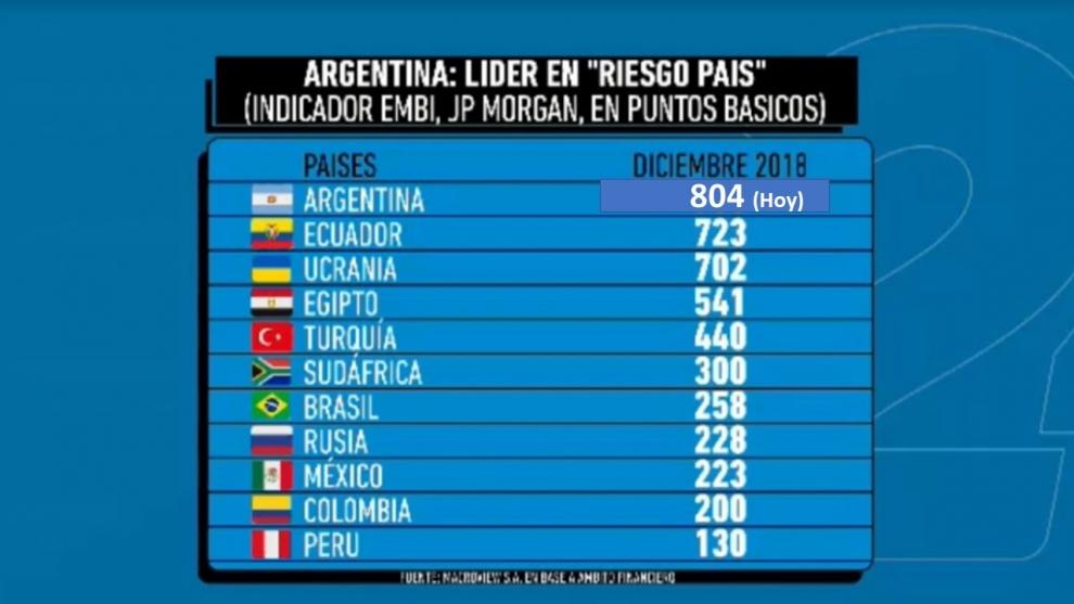 argentina-lder-absoluto-en-el-ranking-de-riesgo-pas-de-los-emergentes-2018-12-20