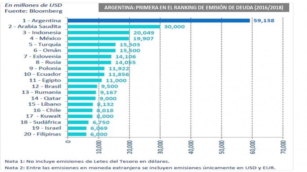 argentina-rcord-en-colocacin-de-deuda-ya-no-tiene-dnde-pasar-la-gorra-2018-05-09