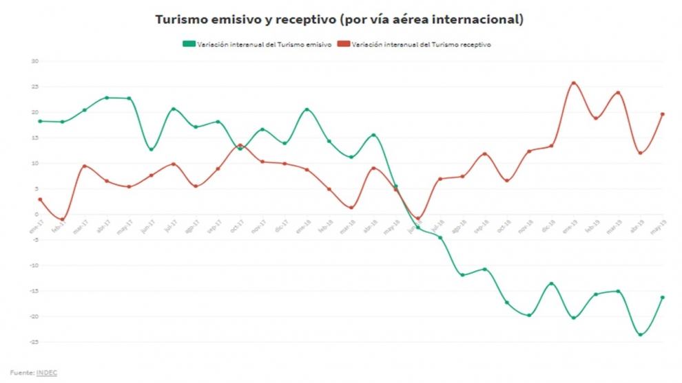 balanza-de-turismo-con-el-exterior-todava-ajusta-mientras-el-dlar-no-se-atrase-demasiado-2019-07-10