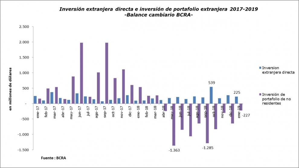 bcra-los-cifras-de-la-salida-de-fondos-extranjeros-vs-la-inversin-extranjera-directa-2019-03-06