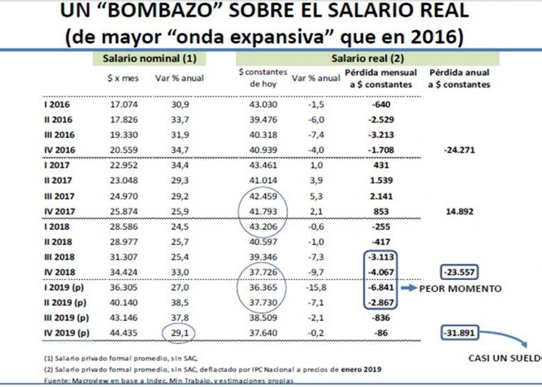 bombazo-al-salario-real-un-trabajador-formal-promedio-perdera-en-el-ao-unos-32000-casi-un-sueldo-2019-04-15