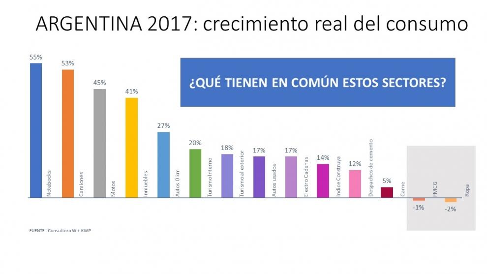 boom-de-ventas-de-sectores-intensivos-en-dlaresbaratos-2018-03-24