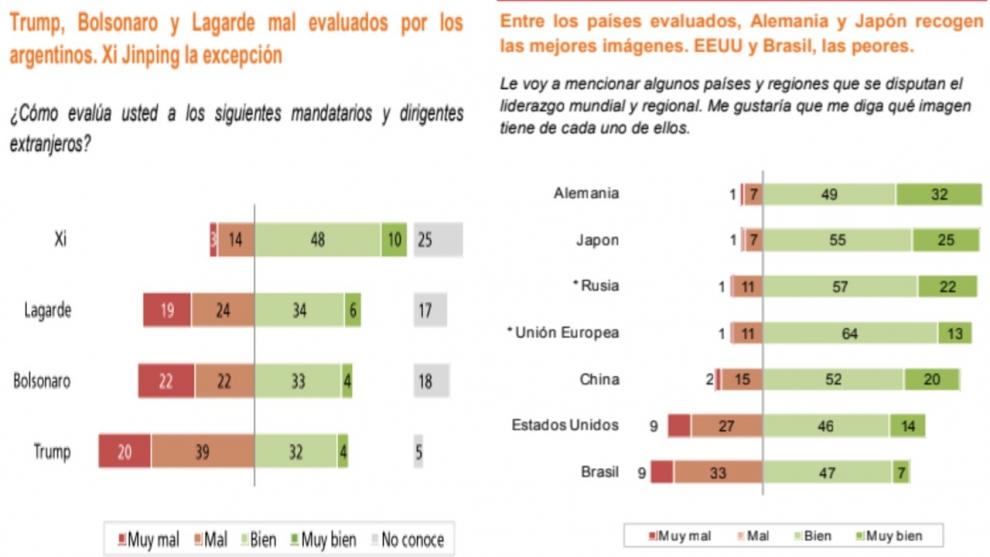 brasil-y-estados-unidos-los-pases-del-g-20-peor-evaluados-por-los-argentinos-2018-11-29