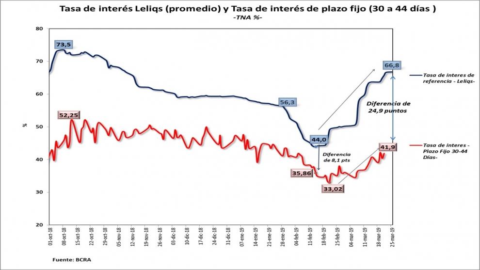 brecha-entre-la-tasa-que-el-bcra-paga-a-bancos-por-las-leliqs-y-lo-que-bancos-pagan-a-ahorristas-llega-a-24-puntos-en-febrero-eran-8-2019-03-25