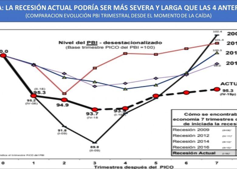 broda-en-el-segundo-semestre-la-economa-estar-prcticamente-estancada-5-abajo-que-antes-de-la-crisis-2019-03-30
