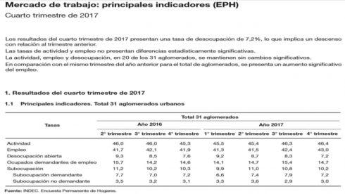 cifras-del-indec-fuerte-creacin-de-empleo-y-datos-extraos-2018-03-21