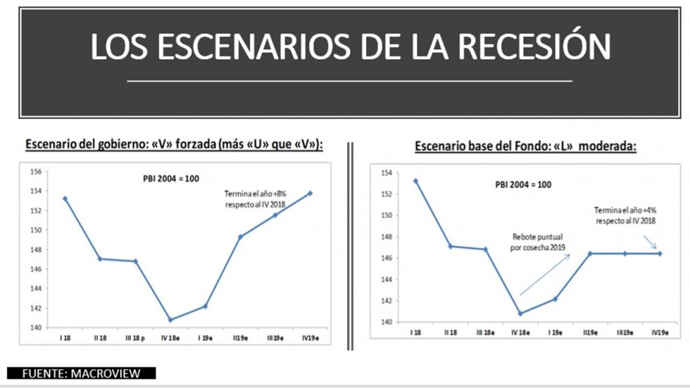 clave-de-2019-la-recesin-en-v-del-gobierno-vs-la-recesin-en-l-moderada-del-fmi-2018-11-12