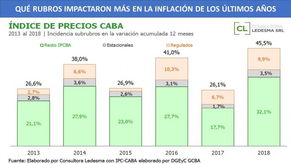 cmo-impactaron-la-devaluacin-y-las-tarifas-en-la-inflacin-de-los-ltimos-aos-2019-02-04