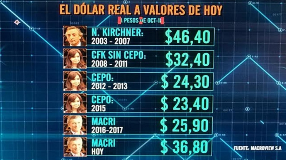 con-el-dlar-a-36-pesos-hay-colchn-de-competitividad-pero-tampoco-tanto-como-para-dejarlo-planchado-por-mucho-tiempo-2018-11-02