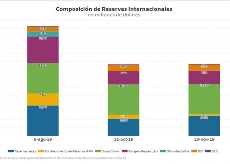 con-el-sper-cepo-el-bcra-ya-compr-us-2000-millones-cuntas-reservas-reales-quedaran-el-10-d-2019-11-25