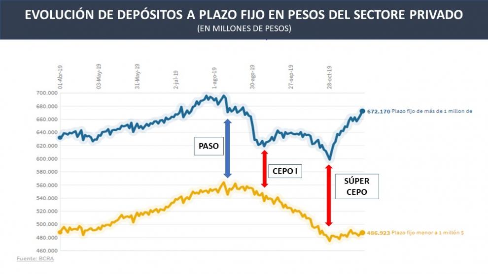 con-el-sper-cepo-los-plazos-fijos-en-pesos-crecieron-75000-millones-en-especial-los-ms-grandes-2019-11-27