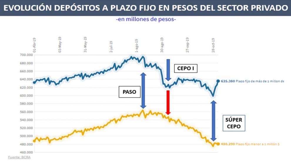 con-el-sper-cepo-volvieron-a-crecer-los-depsitos-en-pesos-53000-millones-en-especial-los-mayoristas-ms-1-milln-2019-11-10
