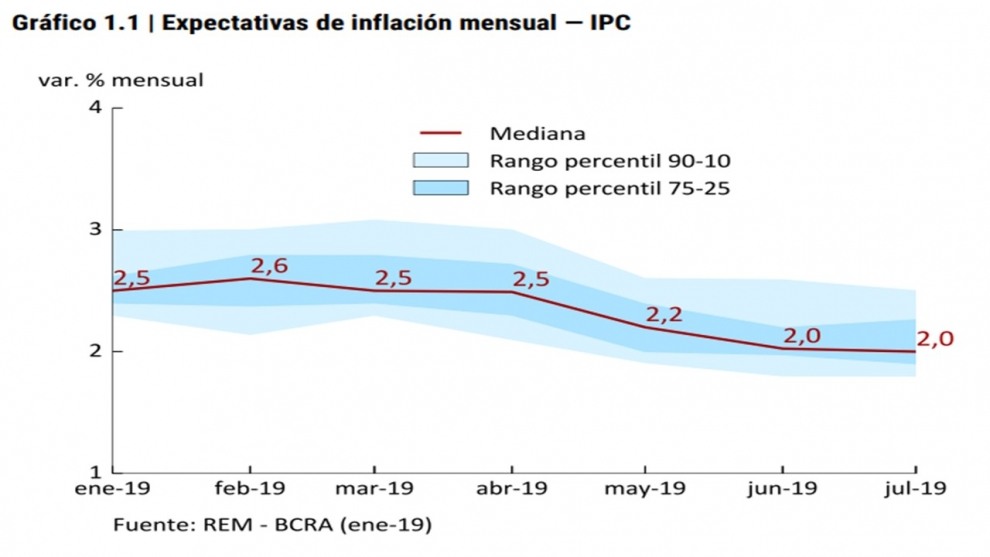 con-la-tasa-de-inters-en-baja-la-inflacin-todava-elevada-y-el-dlar-en-movimiento-se-renueva-el-dilema-qu-hacer-con-los-ahorros-2019-02-14
