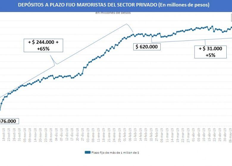 con-las-tasas-arriba-de-50-los-plazos-fijos-al-menos-se-estabilizaron-en-mayo-aunque-caen-en-trminos-reales-2019-05-29