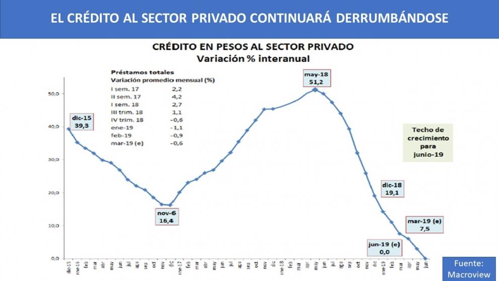 con-las-tasas-voladoras-se-derrumba-el-crdito-al-sector-privado-otro-de-los-factores-que-hace-ms-lenta-la-recuperacin-2019-04-01