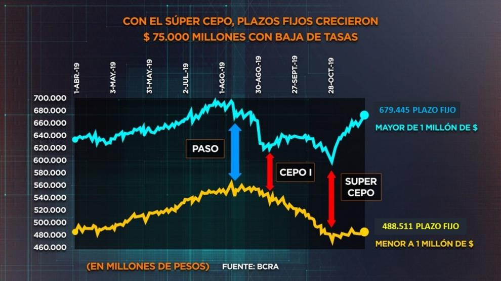 con-super-cepo-pese-a-la-baja-de-tasas-los-depsitos-en-pesos-ms-grandes-ya-recuperaron-el-nivel-previo-a-las-paso-2019-12-04