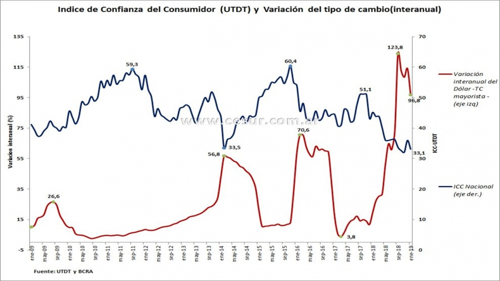 confianza-del-consumidor-dlar-y-elecciones-por-qu-es-clave-para-el-gobierno-mantener-la-pax-cambiaria-2019-02-10
