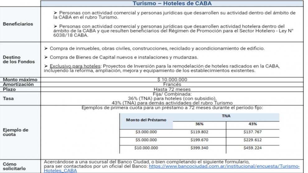 crditos-del-banco-ciudad-para-el-sector-turstico-y-hotelero-2019-03-23