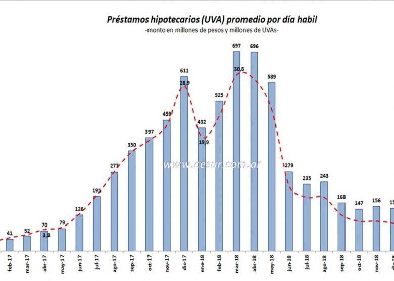 crditos-uva-por-qu-los-barri-la-crisis-y-cayeron-a-los-niveles-de-abril-de-2017-2019-02-06