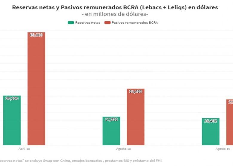 crece-la-deuda-de-las-leliqs-en-el-balance-del-central-y-disminuyen-las-reservas-disponibles-ante-una-corrida-2019-08-08