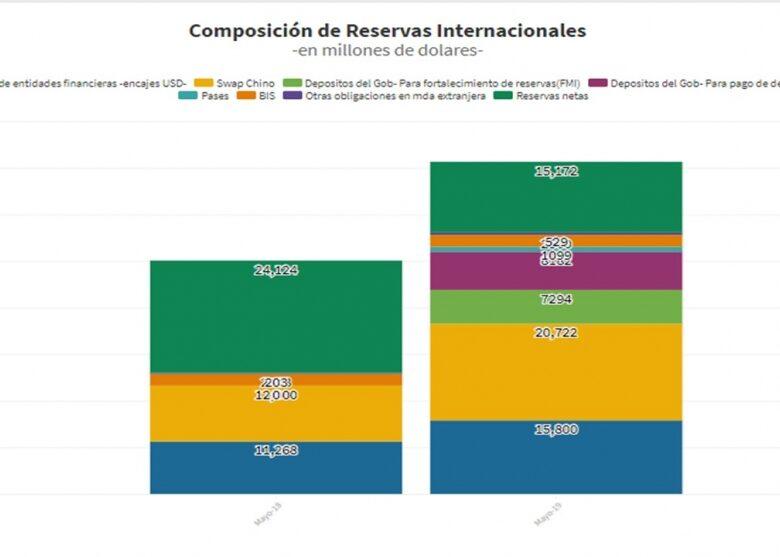 cunto-suman-las-reservas-reales-del-banco-central-ante-una-corrida-al-dlar-us-15100-millones-2019-05-10