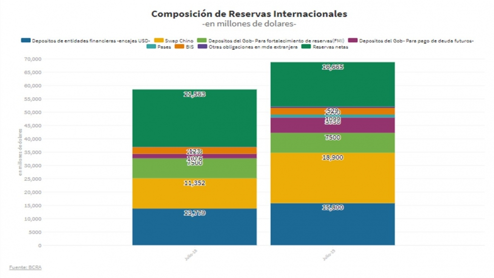 cunto-suman-las-reservas-reales-del-central-ante-una-corrida-al-dlar-2019-07-17