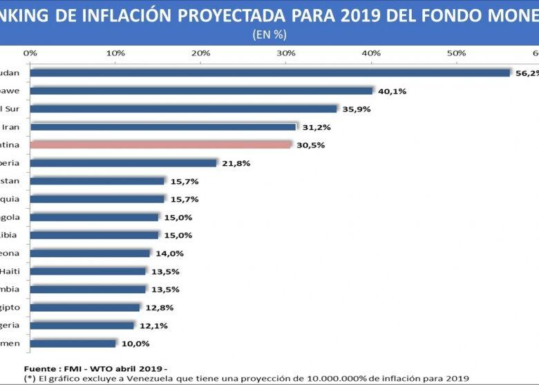 de-los-189-pases-que-integran-el-fmi-argentina-est-sexta-en-el-ranking-de-inflacin-en-2019-pero-podra-llegar-al-top-3-2019-04-09