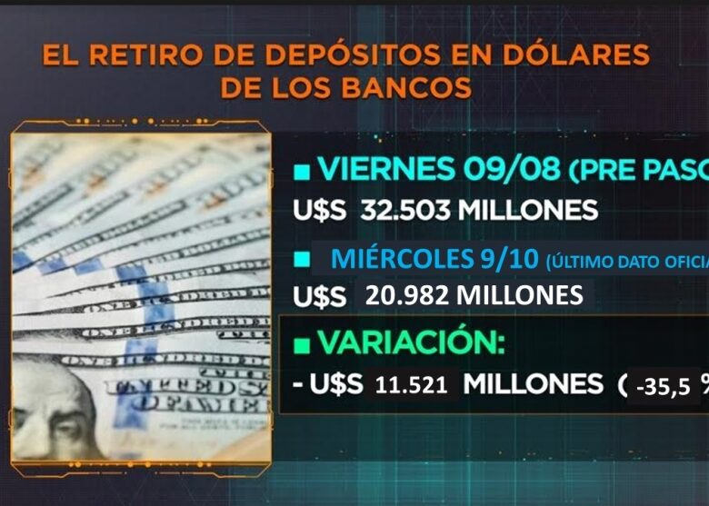 depsitos-en-dlares-los-bancos-todava-tienen-un-colchn-de-us-12000-millones-para-responder-a-los-retiros-2019-10-14