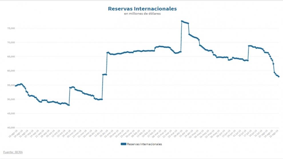 desde-las-paso-las-reservas-brutas-ya-cayeron-us-8395-millones-en-slo-10-das-hbiles-2019-08-26