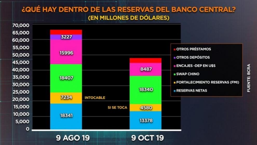 desde-las-paso-las-reservas-netas-o-reales-cayeron-en-us-5000-millones-la-mayor-parte-por-ventas-del-central-2019-10-15