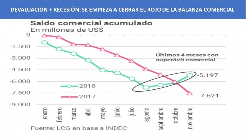 devaluacin-recesin-tercer-mes-consecutivo-de-supervit-comercial-2018-12-20