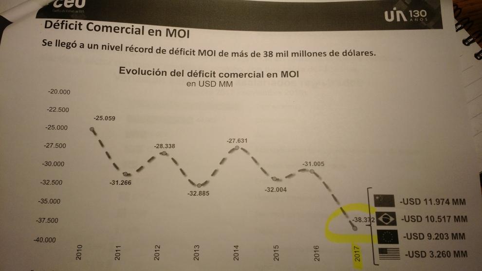 dficit-comercial-rcord-de-la-industria-us-38327-millones-en-2017-2018-03-13