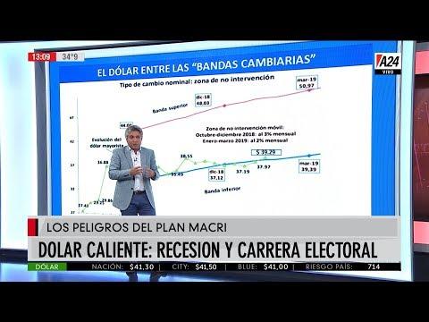 dlar-caliente-suba-de-la-tasa-de-inters-salida-de-la-recesin-y-carrera-electoral-2019-02-20