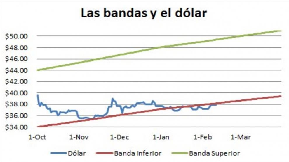 dlar-en-la-mira-cul-es-la-estrategia-del-banco-central-y-cundo-se-despierta-el-monstruo-2019-02-11