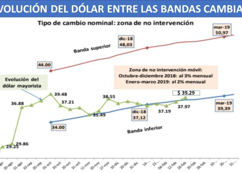 dlar-entre-bandas-inflacin-y-tasa-de-inters-el-peligro-de-caer-en-un-nuevo-crculo-vicioso-2019-02-19