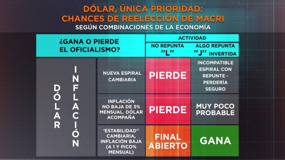 dlar-inflacin-y-el-nico-escenario-en-que-mauricio-macri-mantiene-chances-de-ser-reelecto-2019-04-13