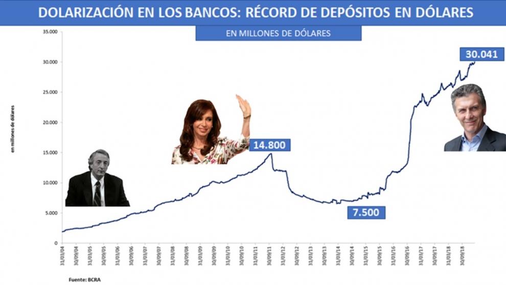 dolarizacin-en-los-bancos-los-depsitos-llegaron-al-rcord-de-us-30000-millones-casi-37-del-total-de-depsitos-2019-03-22
