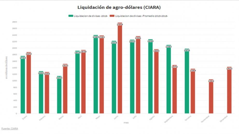 economa-de-la-transicin-sper-cepo-emisin-de-pesos-ms-dlares-de-exportadores-y-por-ahora-baja-brecha-2019-11-21