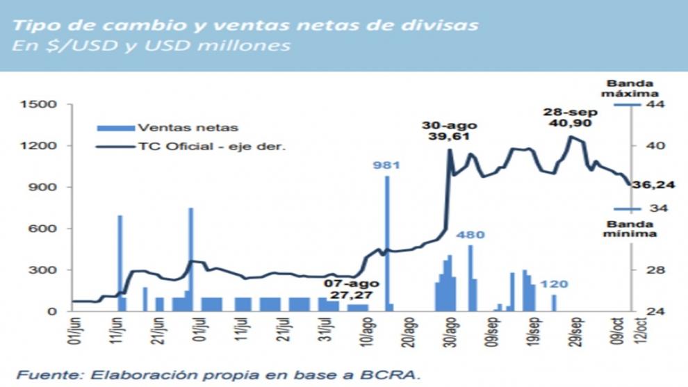 el-apretn-monetario-plancha-al-dlar-e-impacta-en-la-economa-real-2018-10-12