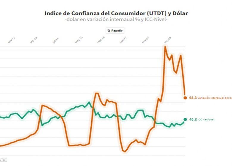 el-atractivo-del-dlar-para-abajo-mejora-la-confianza-del-consumidor-y-macri-en-las-encuestas-2019-07-04