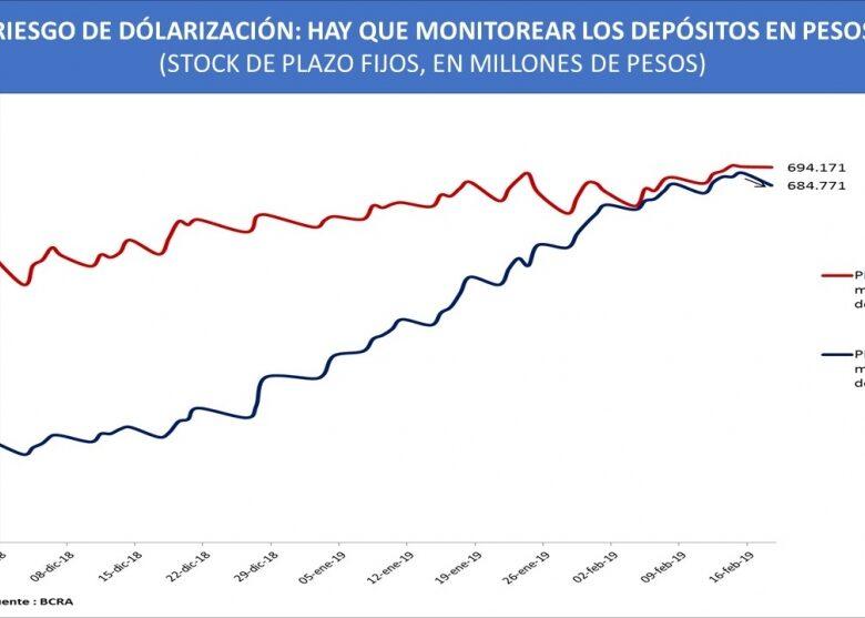 el-banco-central-vuelve-a-subir-la-tasa-de-inters-para-frenar-al-dlar-se-demora-la-salida-de-la-recesin-2019-02-21