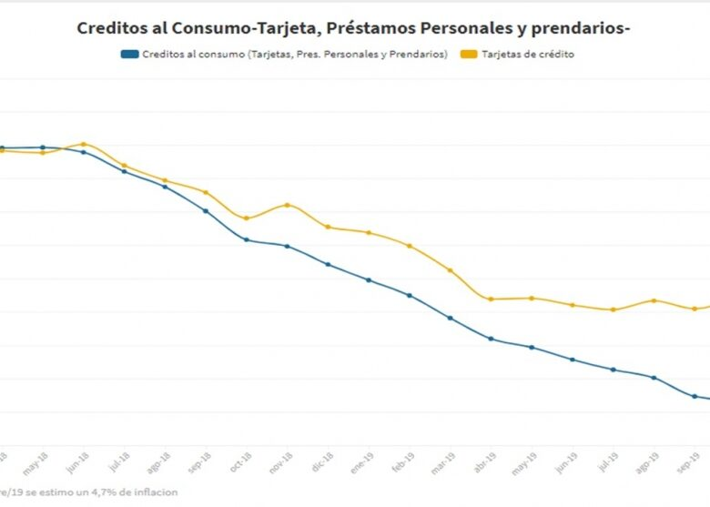 el-cambio-de-tendencia-en-el-consumo-con-tarjetas-de-crdito-que-quiere-potenciar-alberto-fernndez-2019-12-10