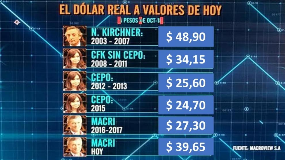 el-clculo-del-dlar-real-actualizado-el-dlar-a-40-pesos-es-caro-o-barato-2018-11-27