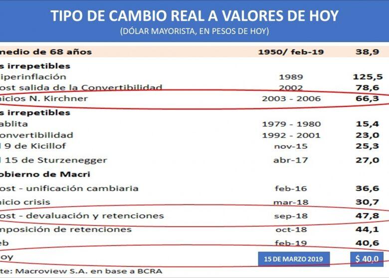 el-clculo-del-dlar-real-actualizado-el-dlar-a-41-pesos-es-caro-o-barato-2019-03-16