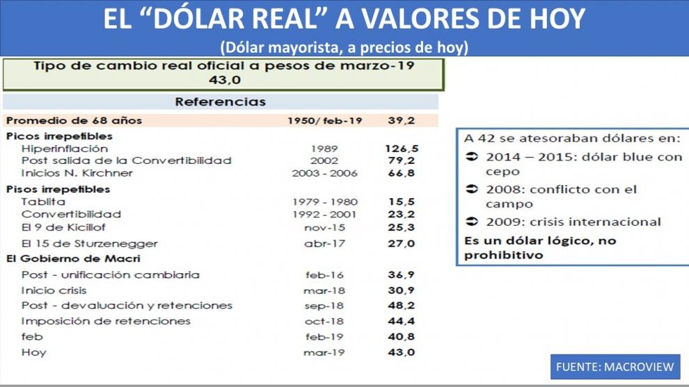 el-clculo-del-dlar-real-actualizado-el-dlar-a-4445-pesos-es-caro-o-barato-2019-04-07